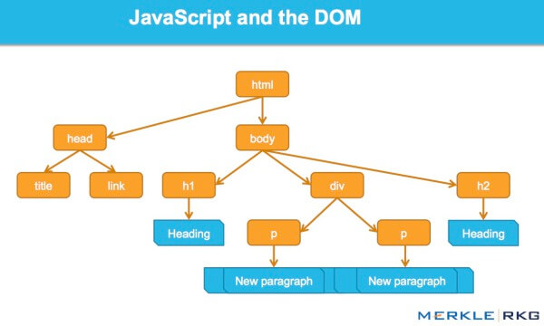 How JavaScript works with the DOM interface.