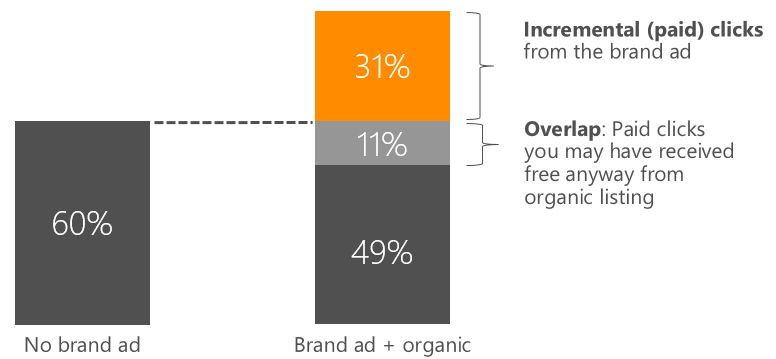 incremental clicks from brand ads, retail vertical