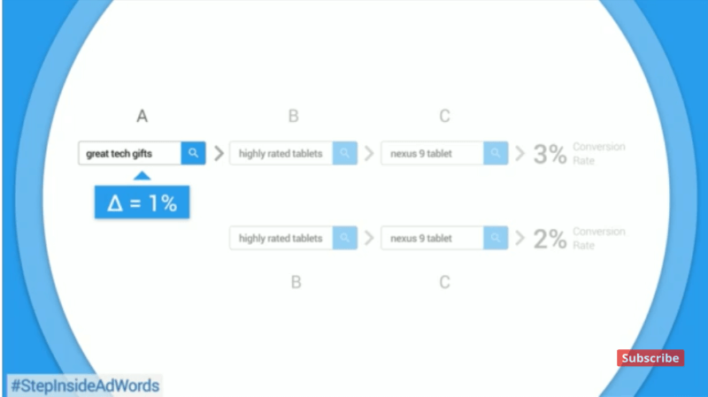 Adwords Data-driven Conversions
