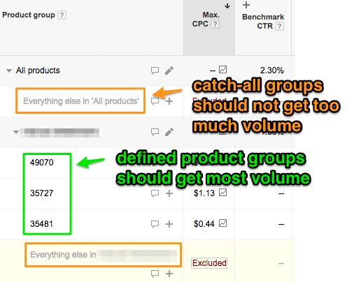 Don't get too much of your volume from undefined groupings where you don't have as much control over the bids.