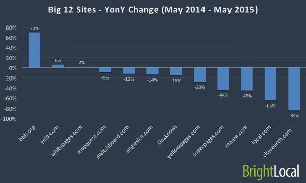Big 12 - Percentage Change - Last 12 months