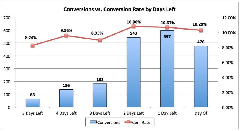 Image of conversion data