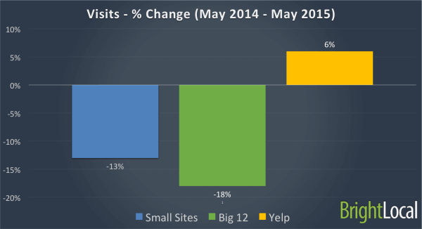 Percentage Change - Visits - Last 12 months