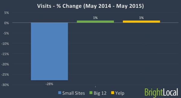 Percentage Change - Visits - Last 5 months