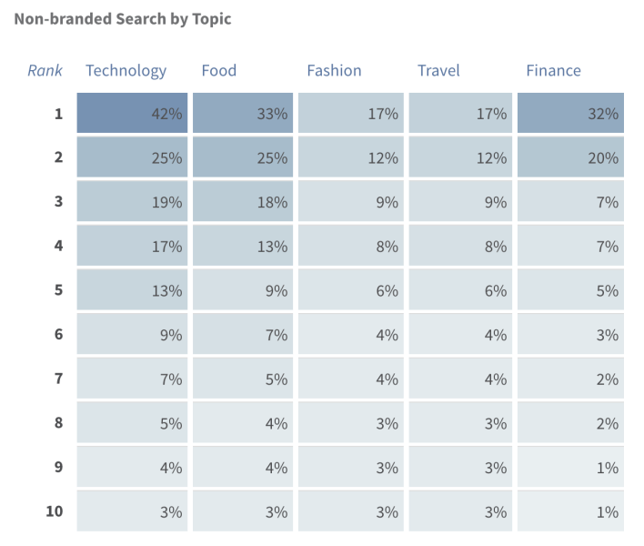 Keylime non-branded queries