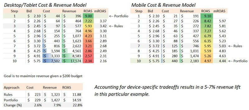 Device revenue tradeoffs