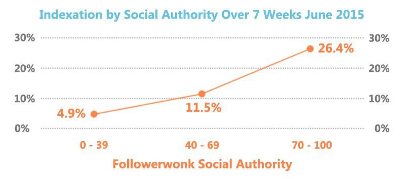 Social Authority