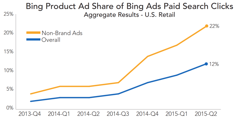 bing product ads share q2 2015 rkg