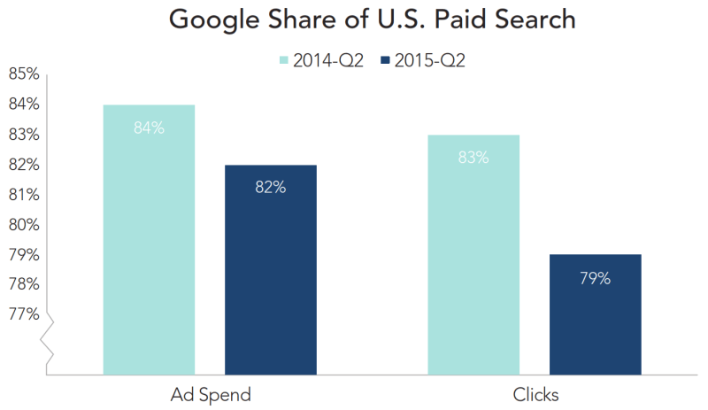 google market share us rkg clients