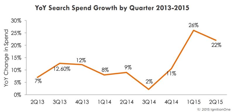 ppc growth up 22 percent q1 2015, ignitionone