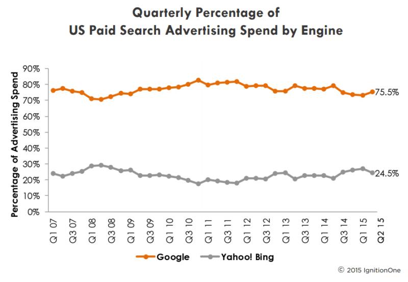 google vs bing marketshare q2 2015 ignitionone