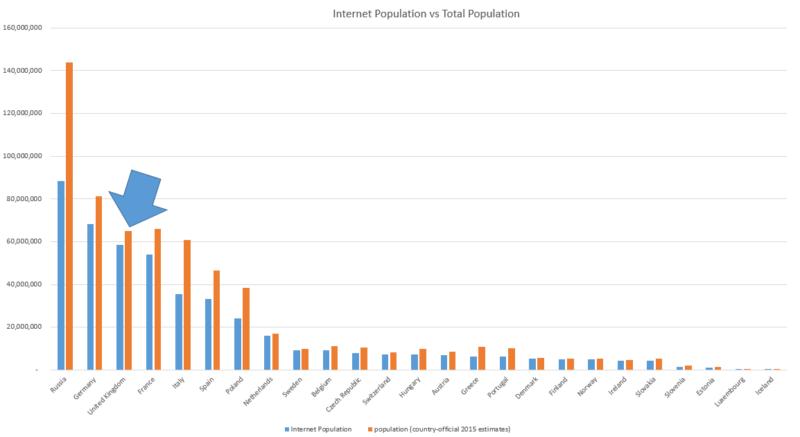 internet penetration rates europe