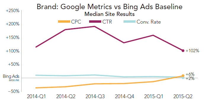 rkg-q2-2015-paid-search-google-vs-bing-brand