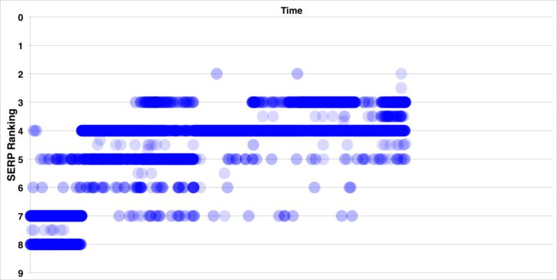 sel-rankings-scale