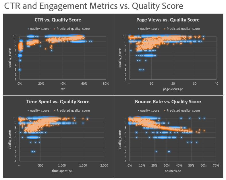 Both the bounce rate and CTR are strong Quality Score predictors, then Time on Site