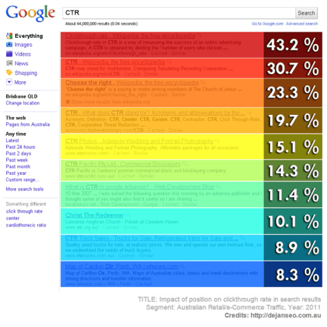 an image showing the click ratio in % of the first search engine results on Google