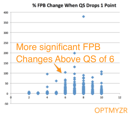 FPB Changes More Above QS 6