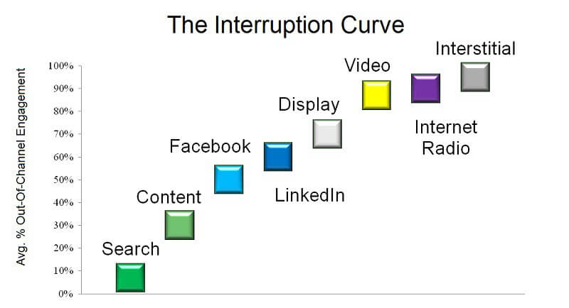 Interruption Curve