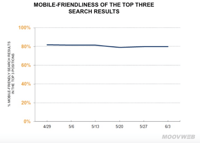 Mobile Friendly Rankings Mooveweb