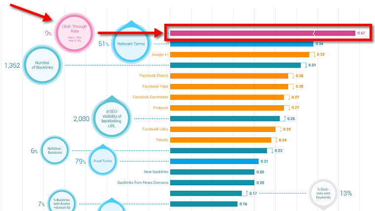 SearchMetrics ranking factors 2014