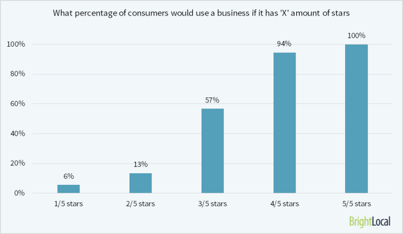 Only 13% of consumers will consider using a business that has a 1 or 2 star rating