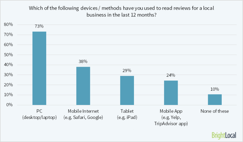 73% of consumers read reviews on their PC - the most popular device by far