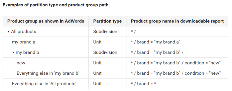 shopping campaigns product groups bulk update