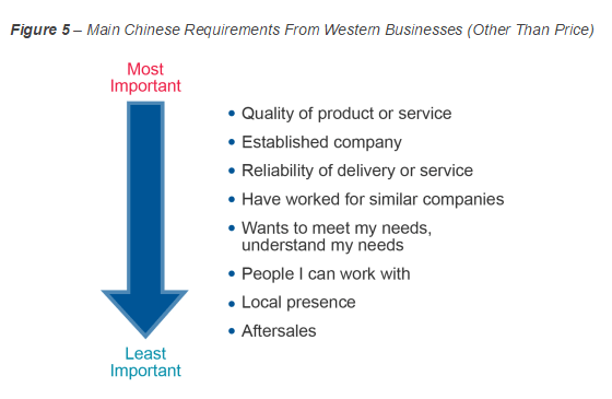 china b2b importance of supplier traits