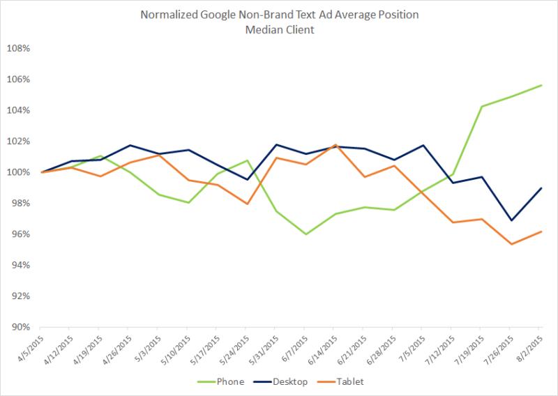 google-non-brand-text-ad-average-position