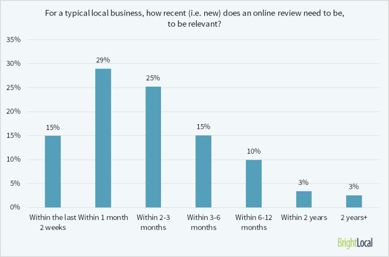 69% of consumers believe that reviews older than 3 months are no longer relevant