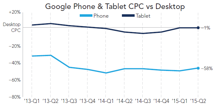 rkg-q2-2015-paid-search-mobile-vs-desktop-cpc