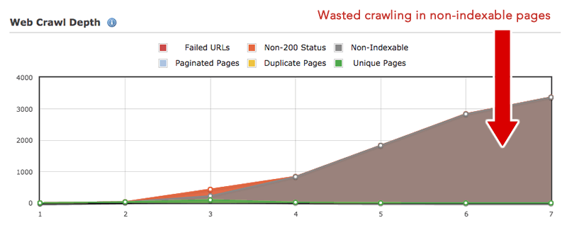 Wasted Crawl Budget - SEO Audit