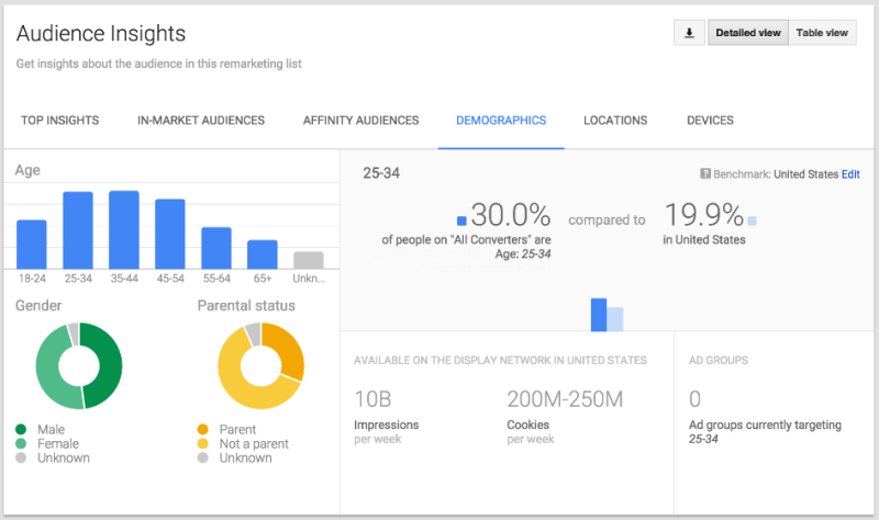 Adwords audience insights