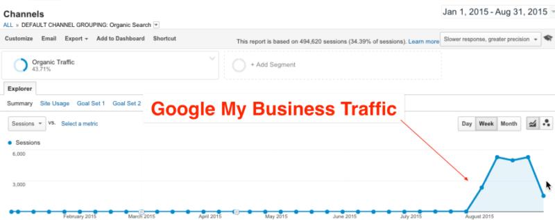 Multi-Location Google My Business Traffic