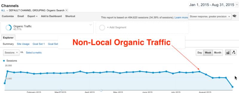 Multi-Location Non Local Organic Traffic