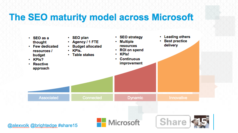 The SEO maturity model across microsoft