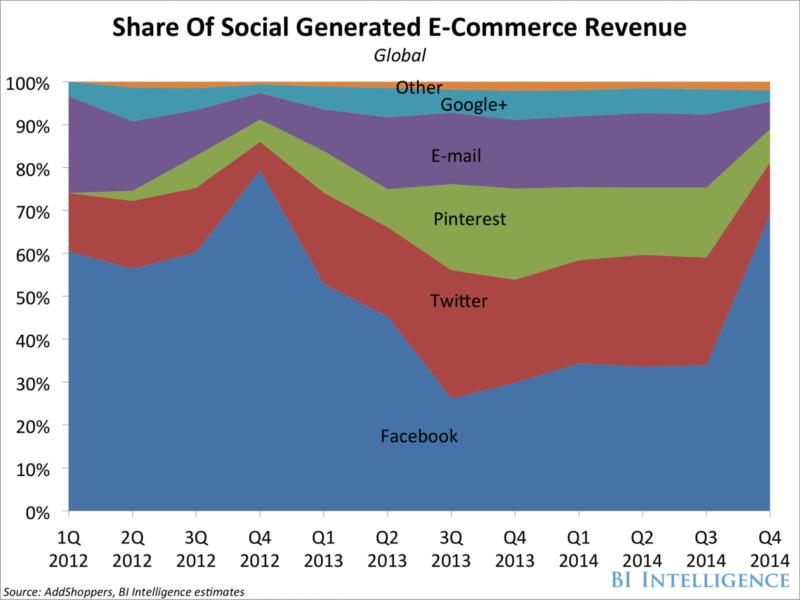 bii-social-commerce-sales-share2-1