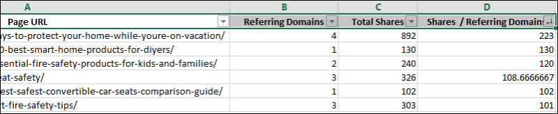 Setting up a social share to referring domain ratio in Excel