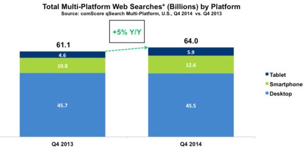 comScore mobile search data