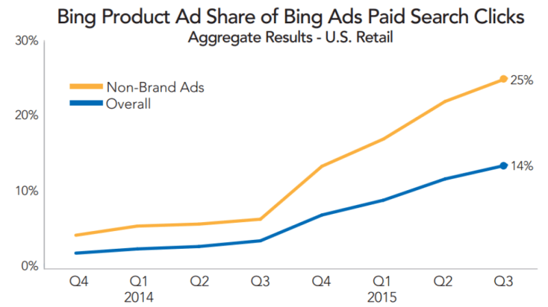 bing ads click share product ads vs text ads rkg merkle q3 2015