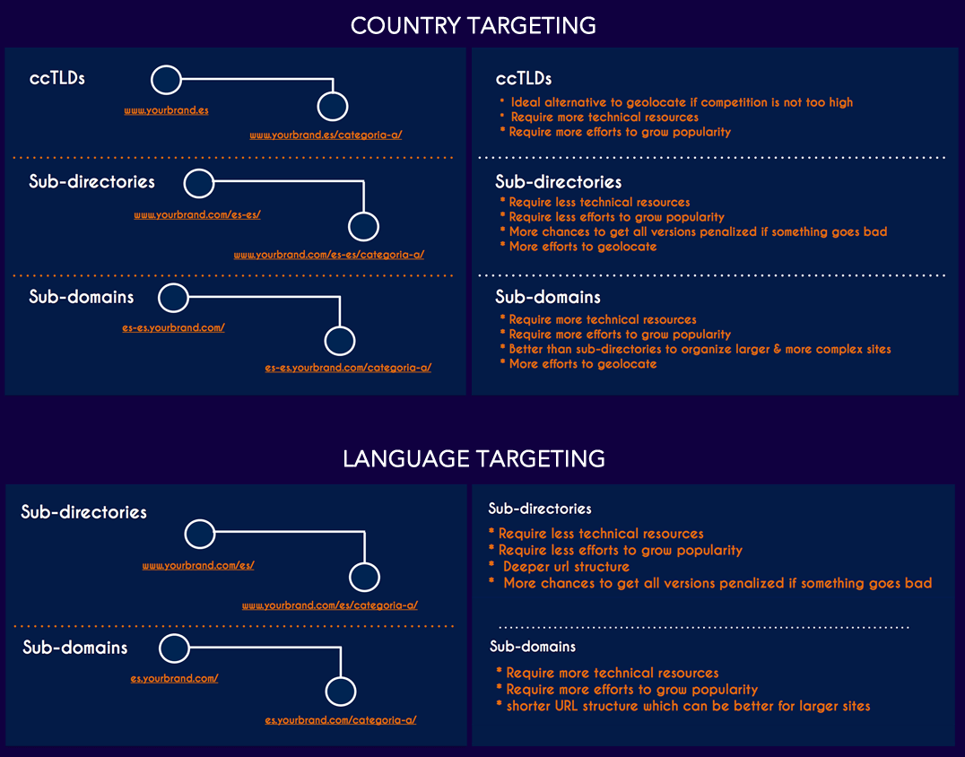 Country & Language Target International Web Structure