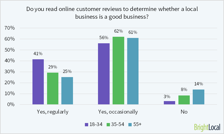 97% of consumers aged 18-34 read local business reviews online