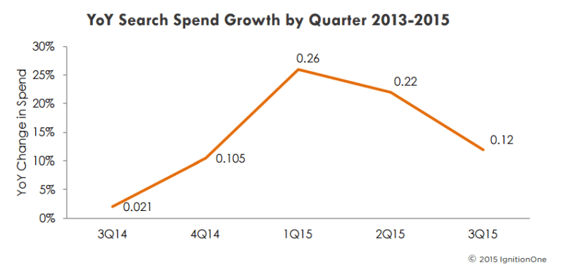 paid search ad spend trends q3 2015 ignitionone
