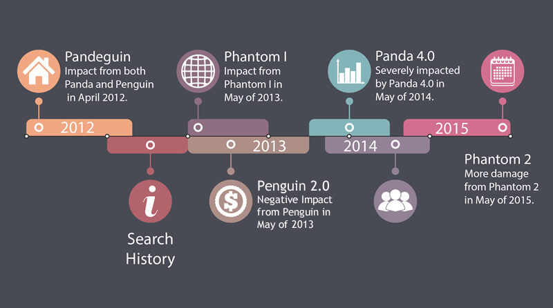 Search History Timeline