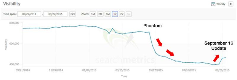 9/16 Update and Phantom Update