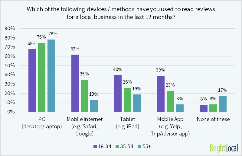 62% of young consumers have read reviews on mobile device
