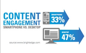 content engagement BrightEdge research mobile