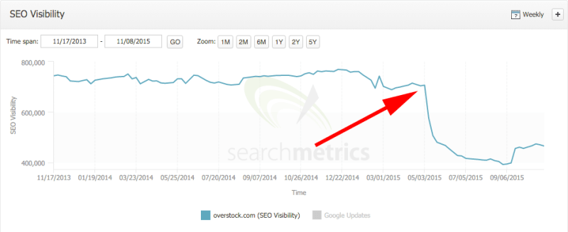searchmetrics-overstock-drop