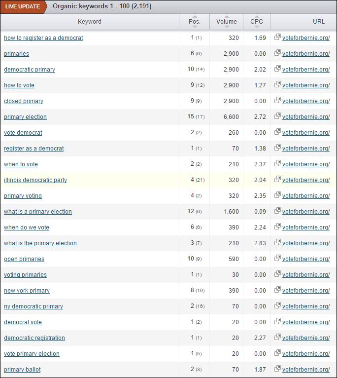 Screenshot of rankings from SEM Rush