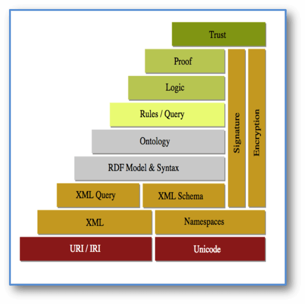 Semantic Web Stack